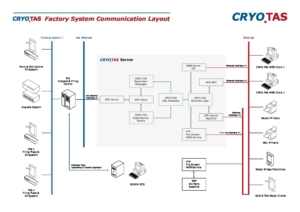 CRYO.TAS Communication Layout cover